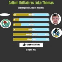 Callum Brittain vs Luke Thomas h2h player stats