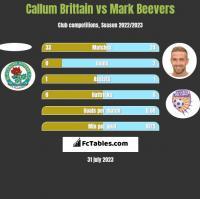 Callum Brittain vs Mark Beevers h2h player stats