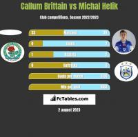 Callum Brittain vs Michal Helik h2h player stats