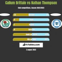Callum Brittain vs Nathan Thompson h2h player stats