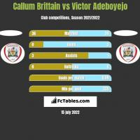 Callum Brittain vs Victor Adeboyejo h2h player stats