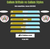 Callum Brittain vs Callum Styles h2h player stats