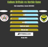 Callum Brittain vs Herbie Kane h2h player stats