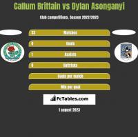 Callum Brittain vs Dylan Asonganyi h2h player stats