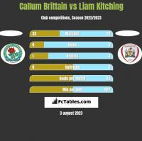 Callum Brittain vs Liam Kitching h2h player stats
