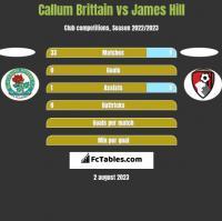Callum Brittain vs James Hill h2h player stats