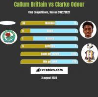 Callum Brittain vs Clarke Odour h2h player stats