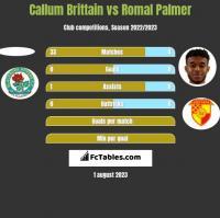 Callum Brittain vs Romal Palmer h2h player stats