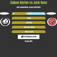 Callum Burton vs Jack Rose h2h player stats