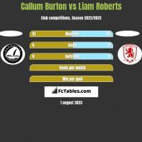 Callum Burton vs Liam Roberts h2h player stats