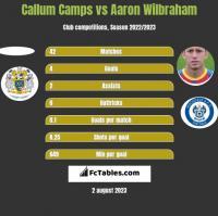 Callum Camps vs Aaron Wilbraham h2h player stats