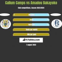 Callum Camps vs Amadou Bakayoko h2h player stats