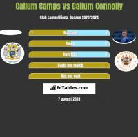 Callum Camps vs Callum Connolly h2h player stats