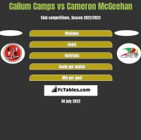Callum Camps vs Cameron McGeehan h2h player stats