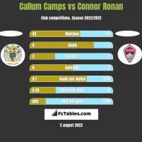 Callum Camps vs Connor Ronan h2h player stats