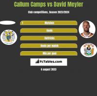 Callum Camps vs David Meyler h2h player stats