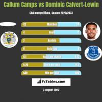 Callum Camps vs Dominic Calvert-Lewin h2h player stats