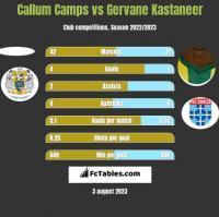 Callum Camps vs Gervane Kastaneer h2h player stats