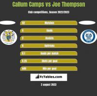 Callum Camps vs Joe Thompson h2h player stats