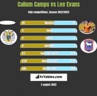 Callum Camps vs Lee Evans h2h player stats