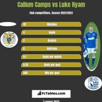 Callum Camps vs Luke Hyam h2h player stats