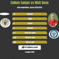 Callum Camps vs Matt Done h2h player stats
