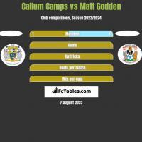 Callum Camps vs Matt Godden h2h player stats