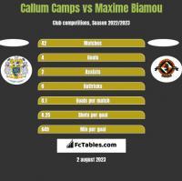 Callum Camps vs Maxime Biamou h2h player stats