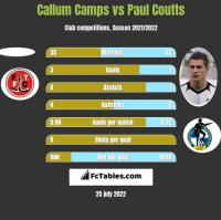 Callum Camps vs Paul Coutts h2h player stats