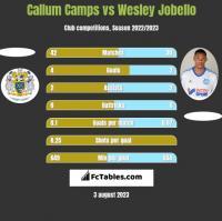 Callum Camps vs Wesley Jobello h2h player stats