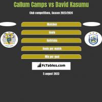 Callum Camps vs David Kasumu h2h player stats