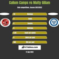 Callum Camps vs Matty Gillam h2h player stats