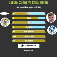 Callum Camps vs Chris Merrie h2h player stats