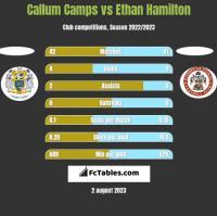 Callum Camps vs Ethan Hamilton h2h player stats