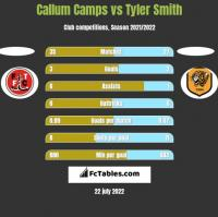 Callum Camps vs Tyler Smith h2h player stats