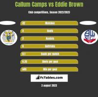 Callum Camps vs Eddie Brown h2h player stats