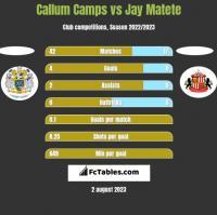 Callum Camps vs Jay Matete h2h player stats