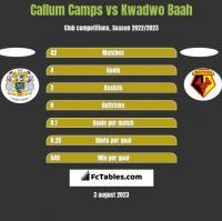 Callum Camps vs Kwadwo Baah h2h player stats