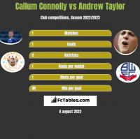 Callum Connolly vs Andrew Taylor h2h player stats