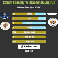 Callum Connolly vs Brandon Haunstrup h2h player stats