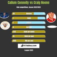 Callum Connolly vs Craig Noone h2h player stats