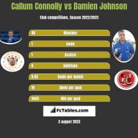 Callum Connolly vs Damien Johnson h2h player stats