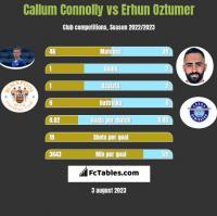 Callum Connolly vs Erhun Oztumer h2h player stats