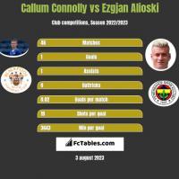Callum Connolly vs Ezgjan Alioski h2h player stats