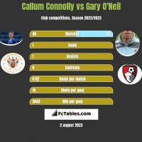 Callum Connolly vs Gary O'Neil h2h player stats