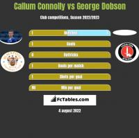 Callum Connolly vs George Dobson h2h player stats