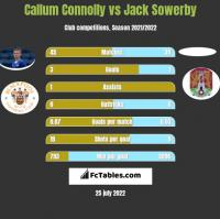 Callum Connolly vs Jack Sowerby h2h player stats
