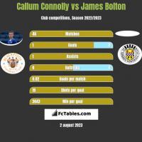 Callum Connolly vs James Bolton h2h player stats