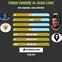 Callum Connolly vs Jason Lowe h2h player stats