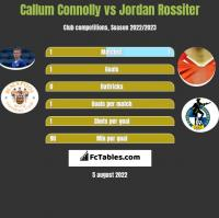 Callum Connolly vs Jordan Rossiter h2h player stats